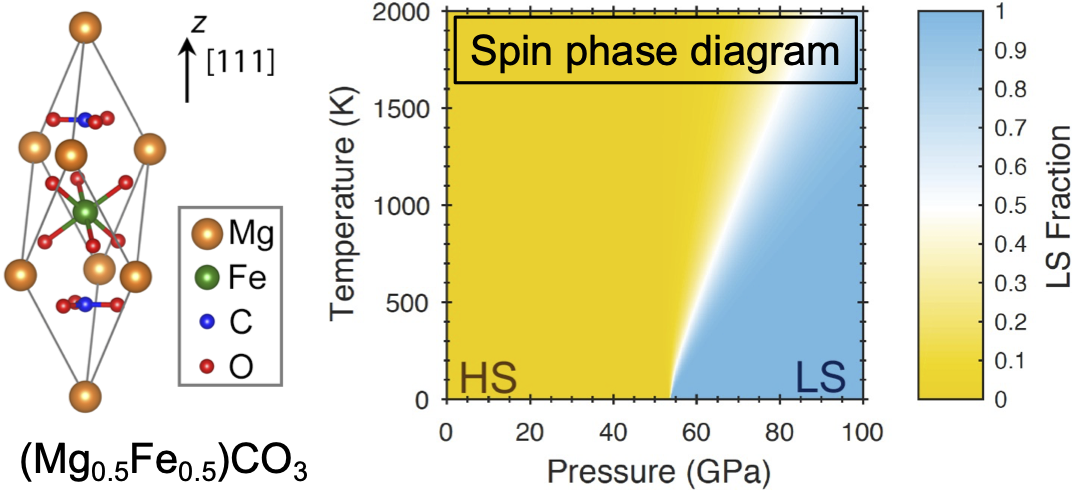 Would iron spin state affect the Earth's deep carbon cycle?