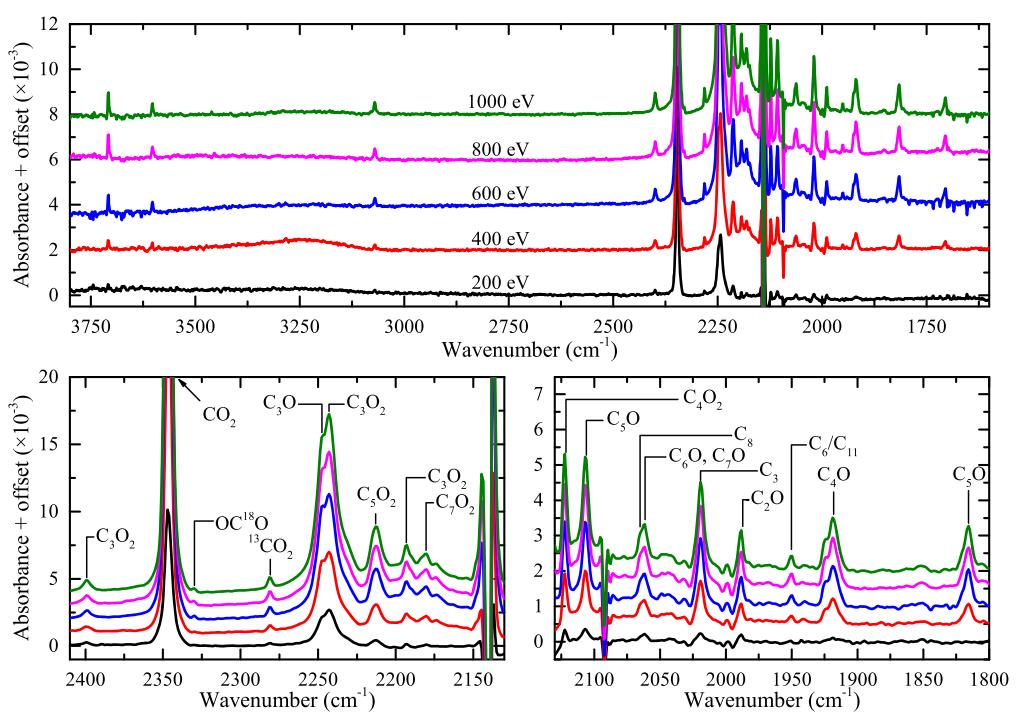 Electron impacts on pure carbon monoxide ices